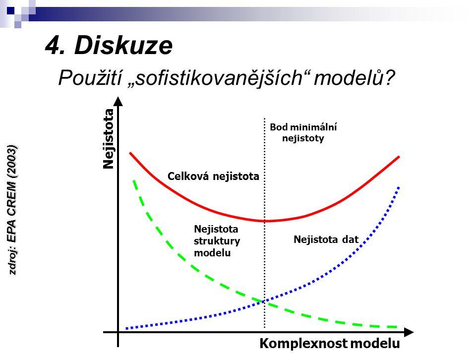"""4. Diskuze Použití """"sofistikovanějších modelů."""
