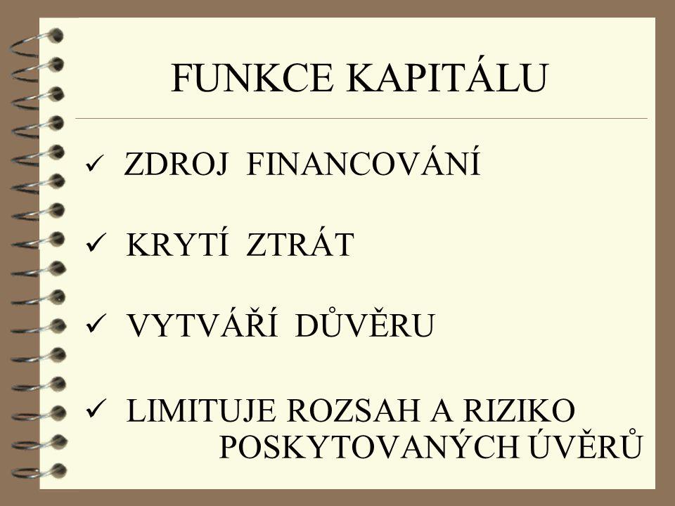 FUNKCE KAPITÁLU ZDROJ FINANCOVÁNÍ KRYTÍ ZTRÁT VYTVÁŘÍ DŮVĚRU LIMITUJE ROZSAH A RIZIKO POSKYTOVANÝCH ÚVĚRŮ Dle Horváthová, E.: Bankovníctvo, s. 70-77.
