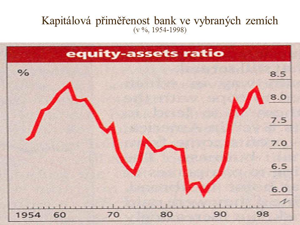 Kapitálová přiměřenost bank ve vybraných zemích (v %, 1954-1998) Graf 4.4 Pramen: Survey: International Baniking. The Economist, 1999, April 17th, s.