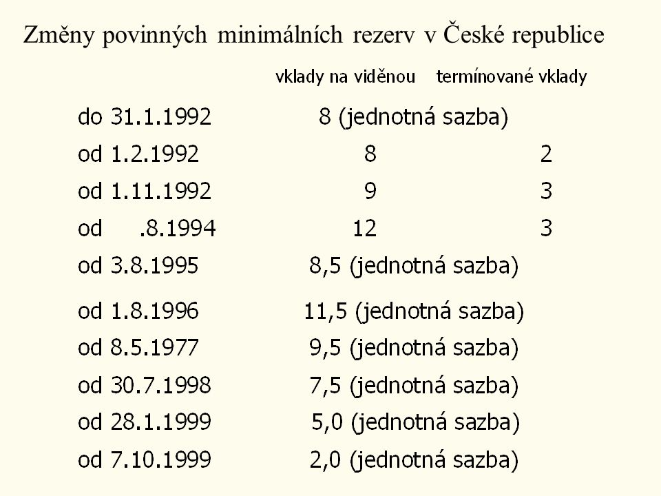 Změny povinných minimálních rezerv v České republice