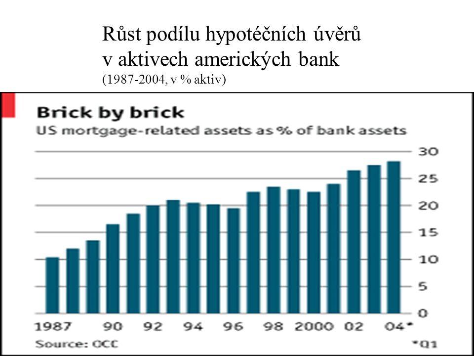 Růst podílu hypotéčních úvěrů v aktivech amerických bank (1987-2004, v % aktiv)