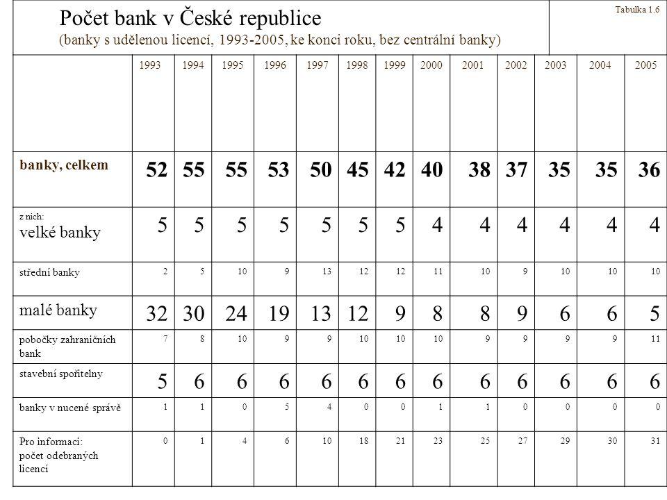 Počet bank v České republice (banky s udělenou licencí, 1993-2005, ke konci roku, bez centrální banky) Tabulka 1.6 19931994199519961997199819992000200