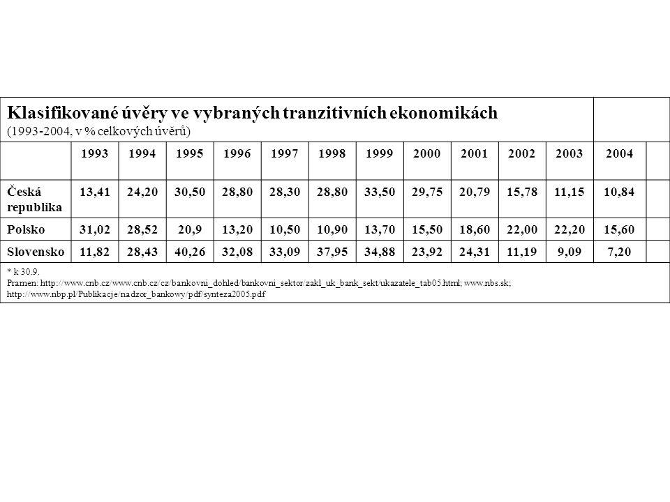 Klasifikované úvěry ve vybraných tranzitivních ekonomikách (1993-2004, v % celkových úvěrů) 199319941995199619971998199920002001200220032004 Česká rep