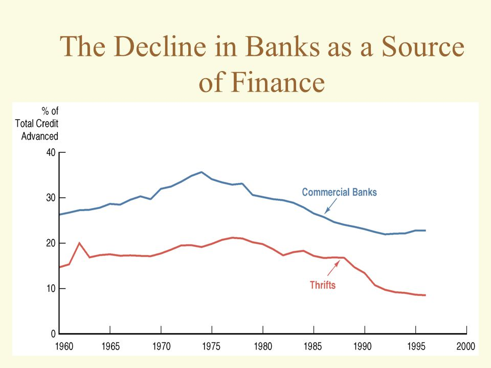 The Decline in Banks as a Source of Finance