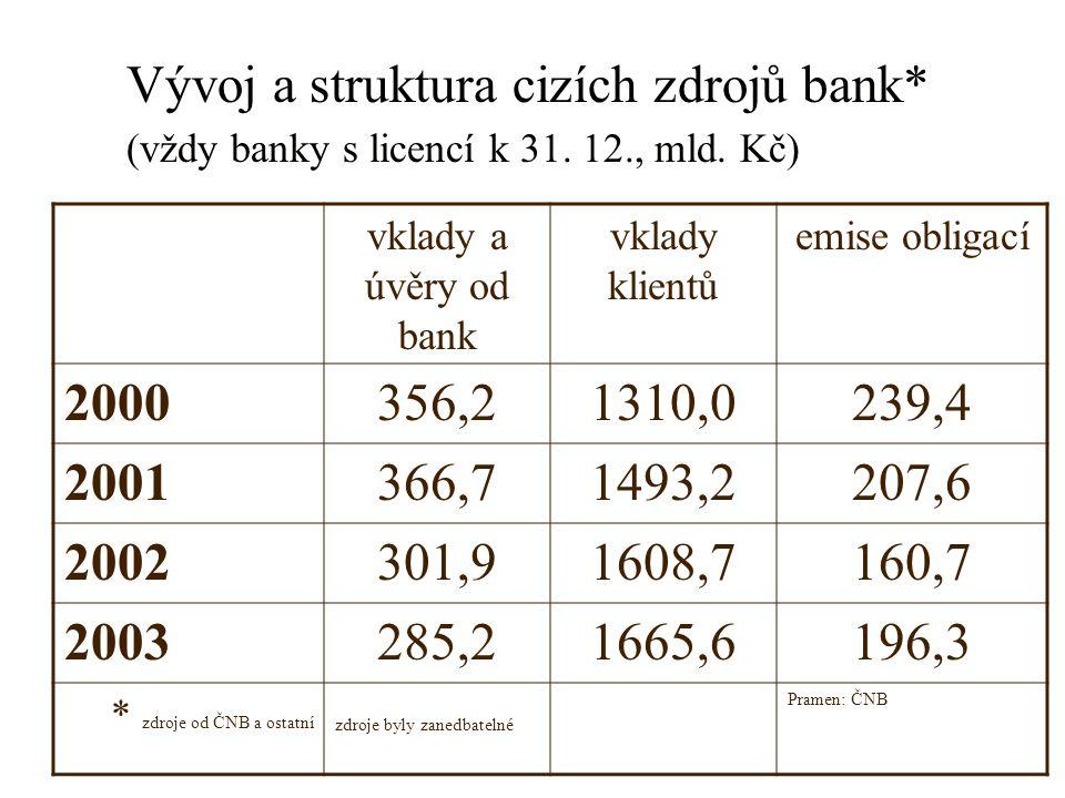 Vývoj a struktura cizích zdrojů bank* (vždy banky s licencí k 31. 12., mld. Kč) vklady a úvěry od bank vklady klientů emise obligací 2000356,21310,023