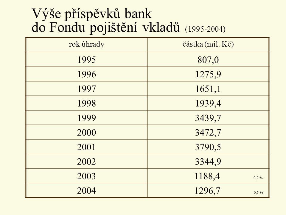 Výše příspěvků bank do Fondu pojištění vkladů (1995-2004) rok úhradyčástka (mil. Kč) 1995807,0 19961275,9 19971651,1 19981939,4 19993439,7 20003472,7