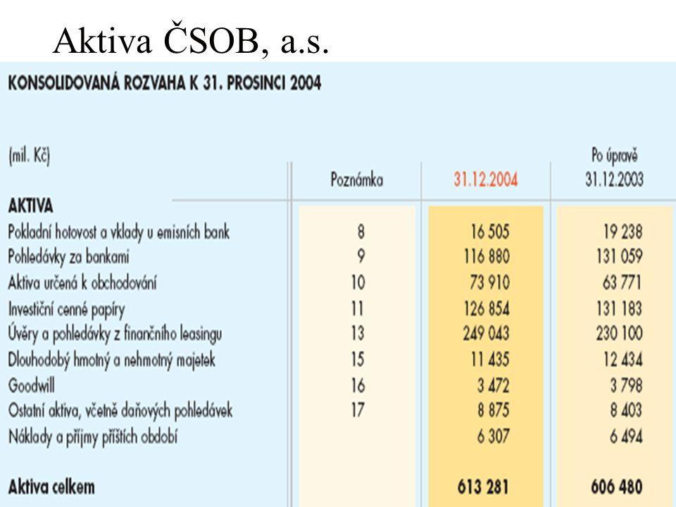 Aktiva ČSOB, a.s.