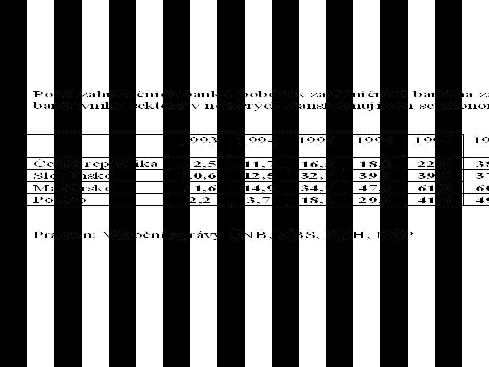"""KLASIFIKOVANÉ ÚVĚRY ü BIS 5-ti stupňová klasifikace, údaje z různých zemí ale nejsou plně srovnatelné poslední kategorie """"non-performing loans x """"bad loans = kategorie 2 - 5 snaha BIS sjednotit klasifikaci a postupy při odepisování úvěrů"""