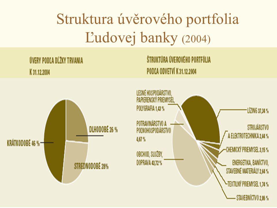 Struktura úvěrového portfolia Ľudovej banky (2004)