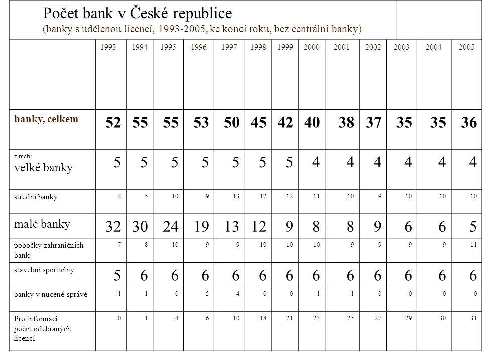 Počet bank v České republice (banky s udělenou licencí, 1993-2005, ke konci roku, bez centrální banky) 19931994199519961997199819992000200120022003200