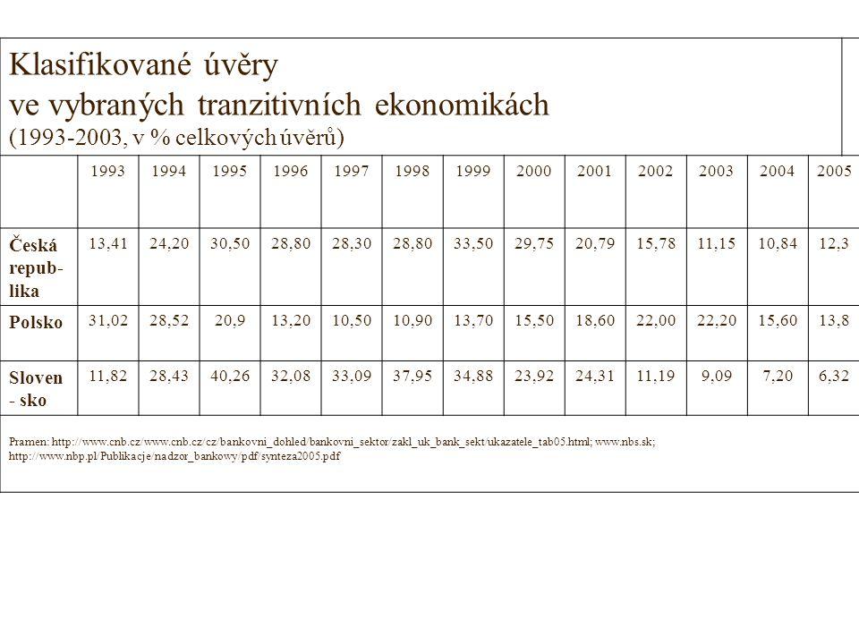 Klasifikované úvěry ve vybraných tranzitivních ekonomikách (1993-2003, v % celkových úvěrů) 1993199419951996199719981999200020012002200320042005 Česká