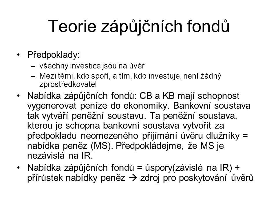 Teorie zápůjčních fondů Předpoklady: –všechny investice jsou na úvěr –Mezi těmi, kdo spoří, a tím, kdo investuje, není žádný zprostředkovatel Nabídka