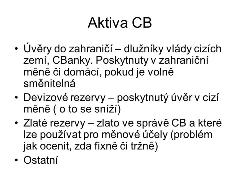 Aktiva CB Úvěry do zahraničí – dlužníky vlády cizích zemí, CBanky. Poskytnuty v zahraniční měně či domácí, pokud je volně směnitelná Devizové rezervy