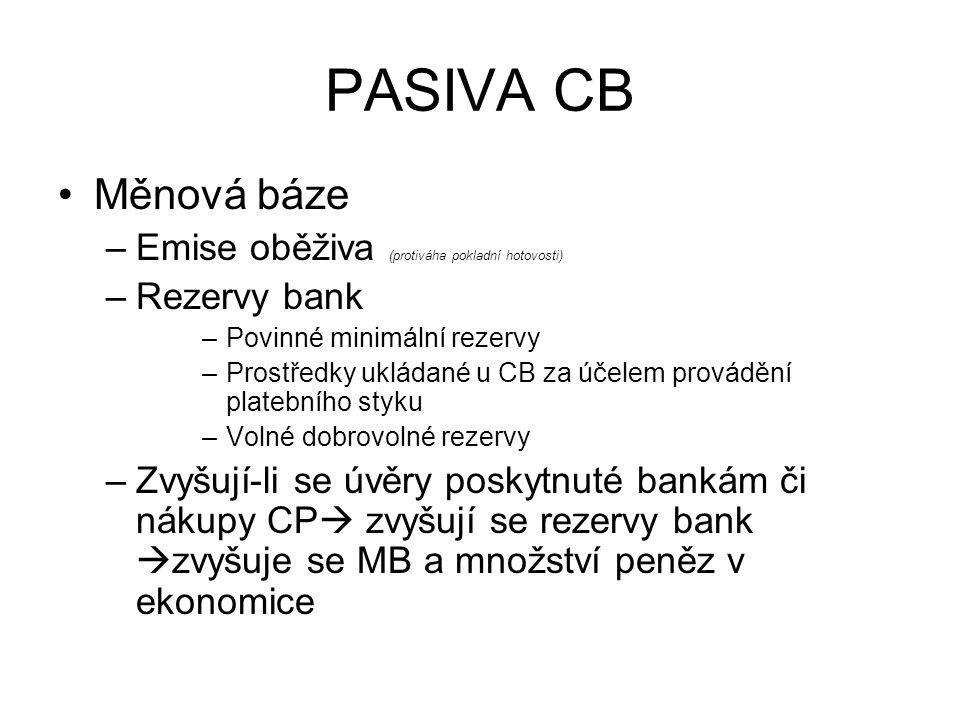 PASIVA CB Měnová báze –Emise oběživa (protiváha pokladní hotovosti) –Rezervy bank –Povinné minimální rezervy –Prostředky ukládané u CB za účelem prová