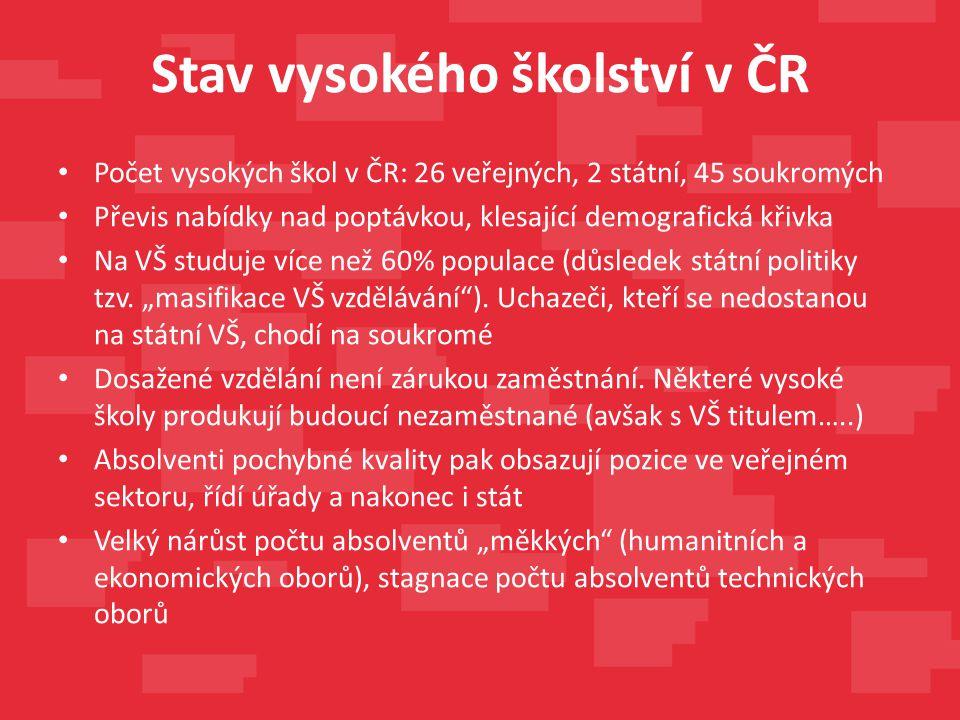 Stav vysokého školství v ČR Počet vysokých škol v ČR: 26 veřejných, 2 státní, 45 soukromých Převis nabídky nad poptávkou, klesající demografická křivka Na VŠ studuje více než 60% populace (důsledek státní politiky tzv.