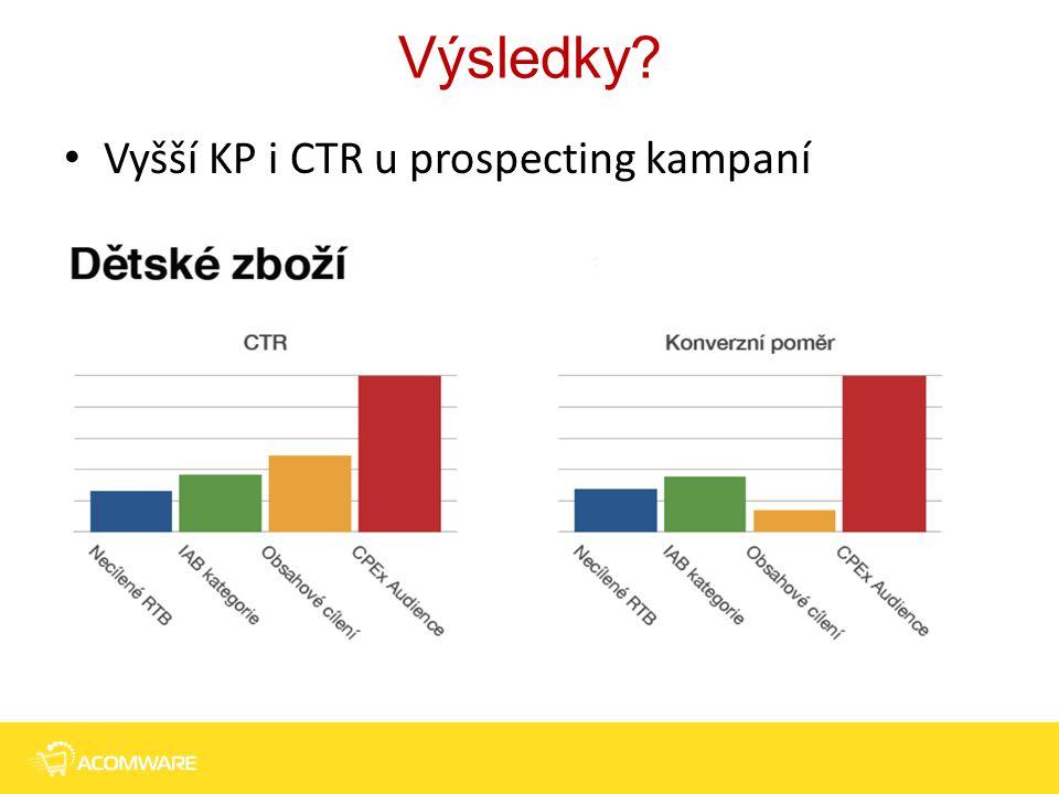 Výsledky? 16 Vyšší KP i CTR u prospecting kampaní