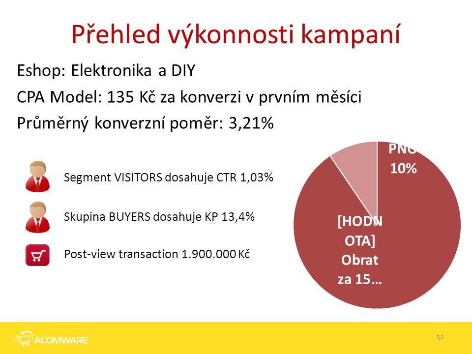 Přehled výkonnosti kampaní 32 Eshop: Elektronika a DIY CPA Model: 135 Kč za konverzi v prvním měsíci Průměrný konverzní poměr: 3,21% Segment VISITORS