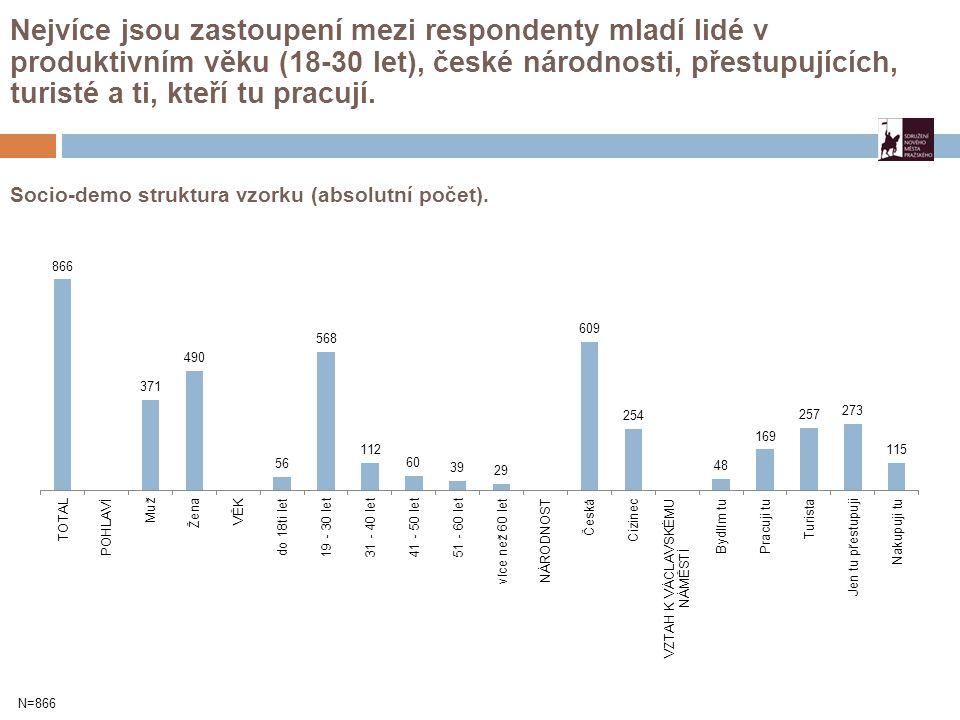 Socio-demo struktura vzorku (absolutní počet). Nejvíce jsou zastoupení mezi respondenty mladí lidé v produktivním věku (18-30 let), české národnosti,