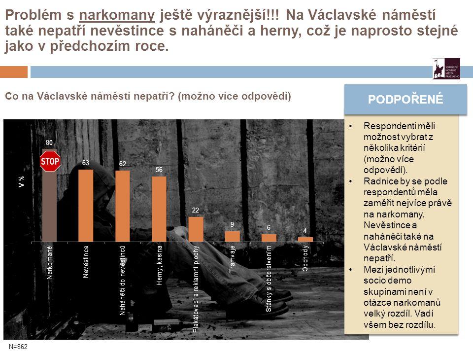 Co na Václavské náměstí nepatří? (možno více odpovědí) Problém s narkomany ještě výraznější!!! Na Václavské náměstí také nepatří nevěstince s naháněči