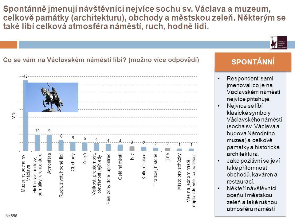 Co se vám na Václavském náměstí líbí? (možno více odpovědí) Spontánně jmenují návštěvníci nejvíce sochu sv. Václava a muzeum, celkově památky (archite