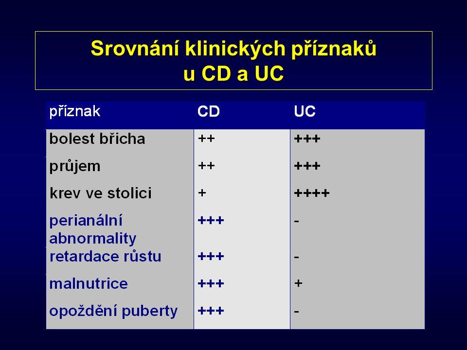 Příznaky NSZ CD - příznaky se objevují pomalu a mohou být nespecifické - diagnóza je stanovena pozděCD - příznaky se objevují pomalu a mohou být nespecifické (bledost, změny nálad, neprospívání, hmotnostní úbytek) - diagnóza je stanovena pozdě (diagnostická latence 12 měsíců) UC – rozhodující příznak stolice s krví - diagnóza je stanovena mnohem dříveUC – rozhodující příznak stolice s krví (90% pacientů) - diagnóza je stanovena mnohem dříve (diagnostická latence 6 měsíců)