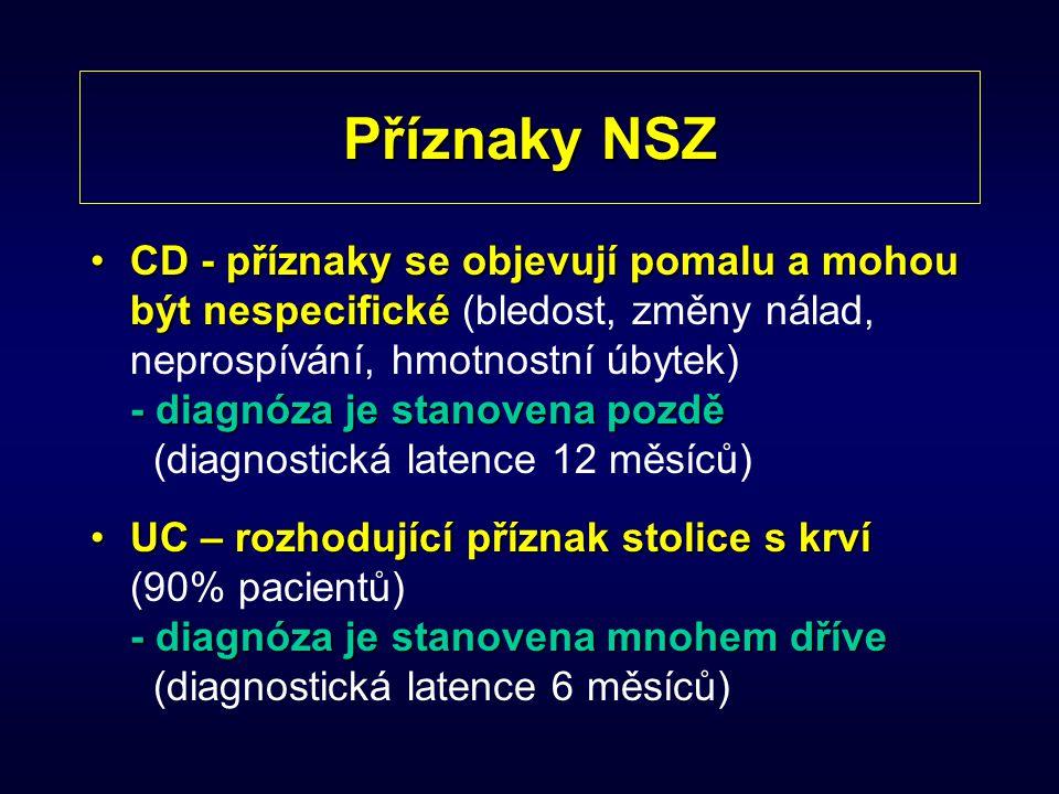 Diferenciální diagnóza NSZ poruchy příjmu potravyporuchy příjmu potravy (mentální anorexie, bulimie) lymfom tenkého střeva deficit STH gluten sensitivní enteropatie (celiakie)gluten sensitivní enteropatie (celiakie) juvenilní revmatoidní artritida hematologická onemocnění (leukemie) chronické granulomatózní onemocnění