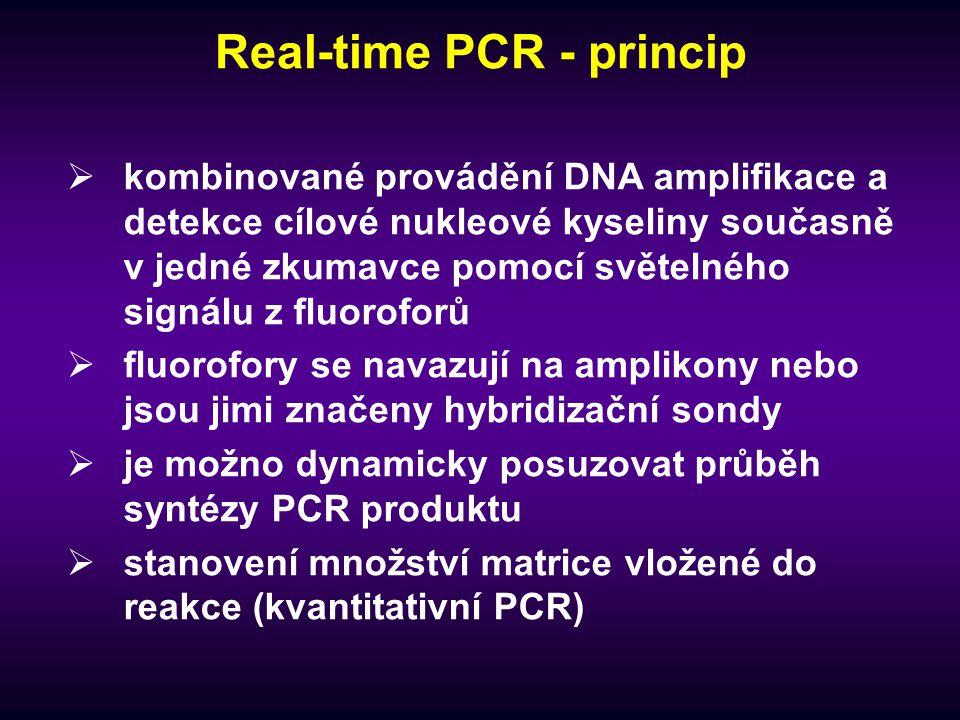 Real-time PCR - princip  kombinované provádění DNA amplifikace a detekce cílové nukleové kyseliny současně v jedné zkumavce pomocí světelného signálu