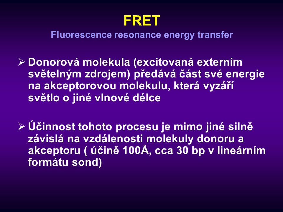 FRET Fluorescence resonance energy transfer  Donorová molekula (excitovaná externím světelným zdrojem) předává část své energie na akceptorovou molek