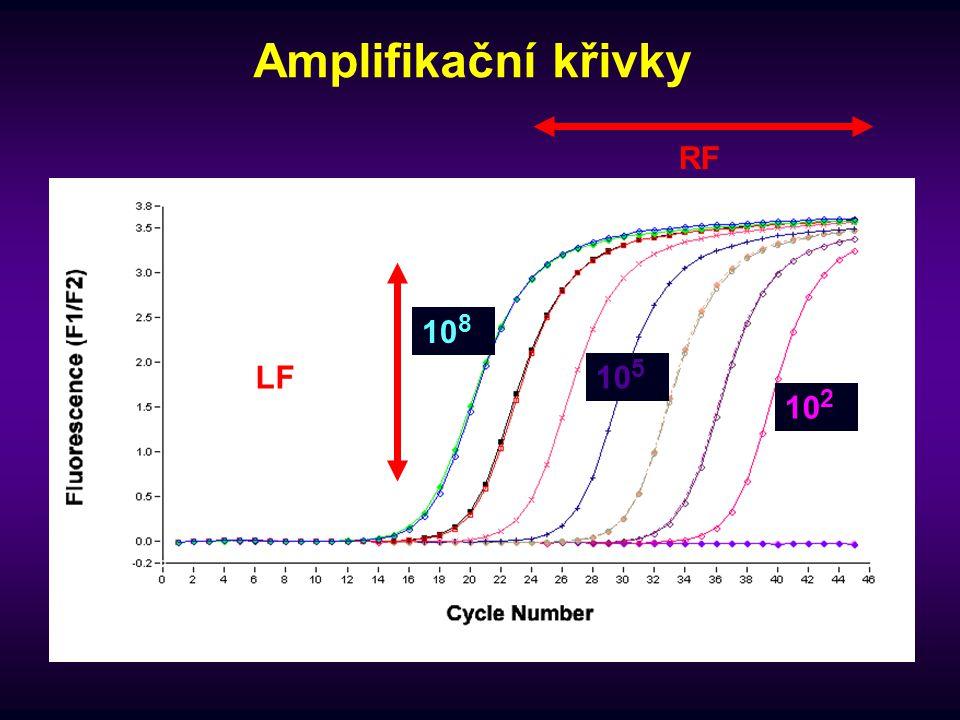 Amplifikační křivky RF LF 10 8 10 5 10 2