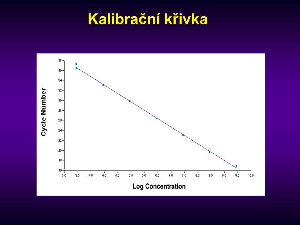 Kalibrační křivka