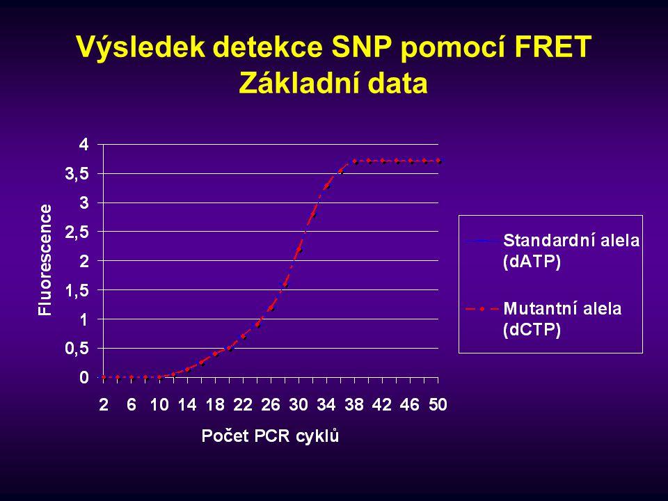 Výsledek detekce SNP pomocí FRET Základní data