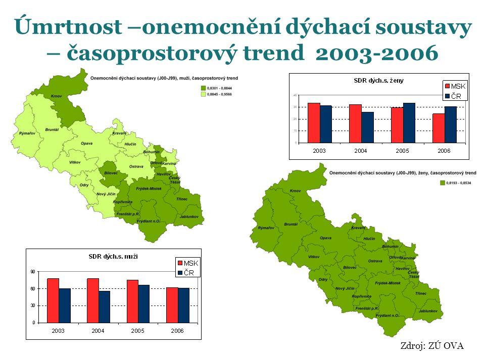 Zdroj: ZÚ OVA Úmrtnost –onemocnění dýchací soustavy – časoprostorový trend 2003-2006