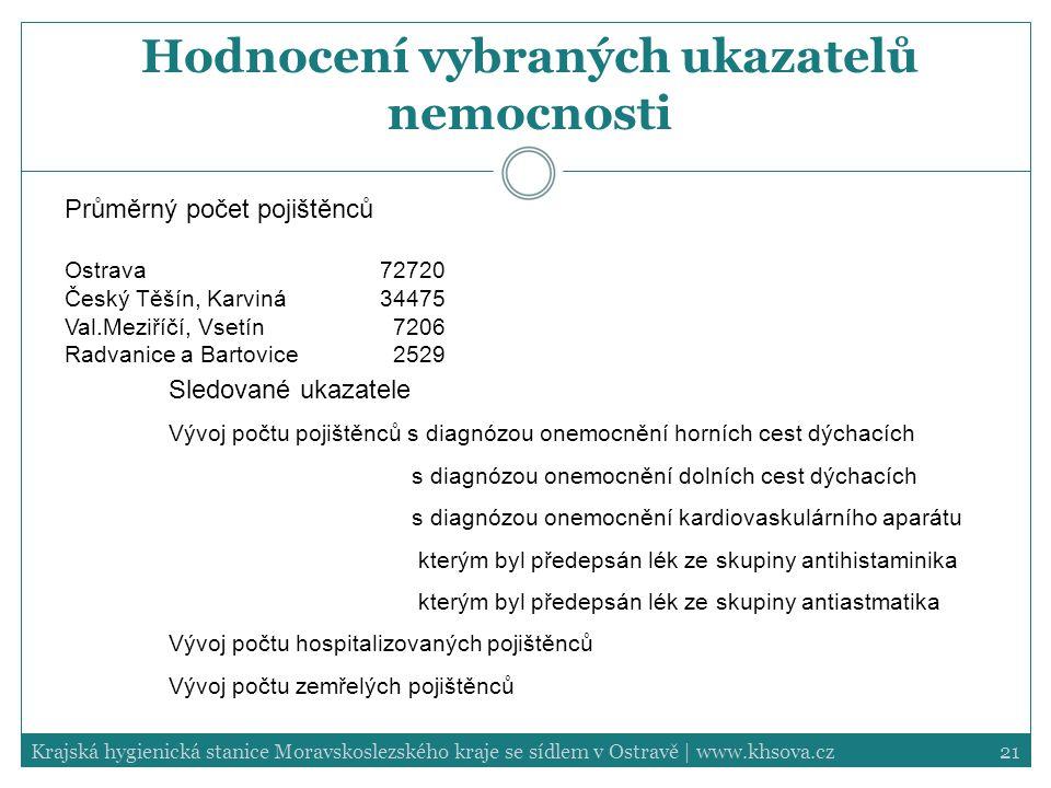 21Krajská hygienická stanice Moravskoslezského kraje se sídlem v Ostravě | www.khsova.cz Hodnocení vybraných ukazatelů nemocnosti Průměrný počet pojiš