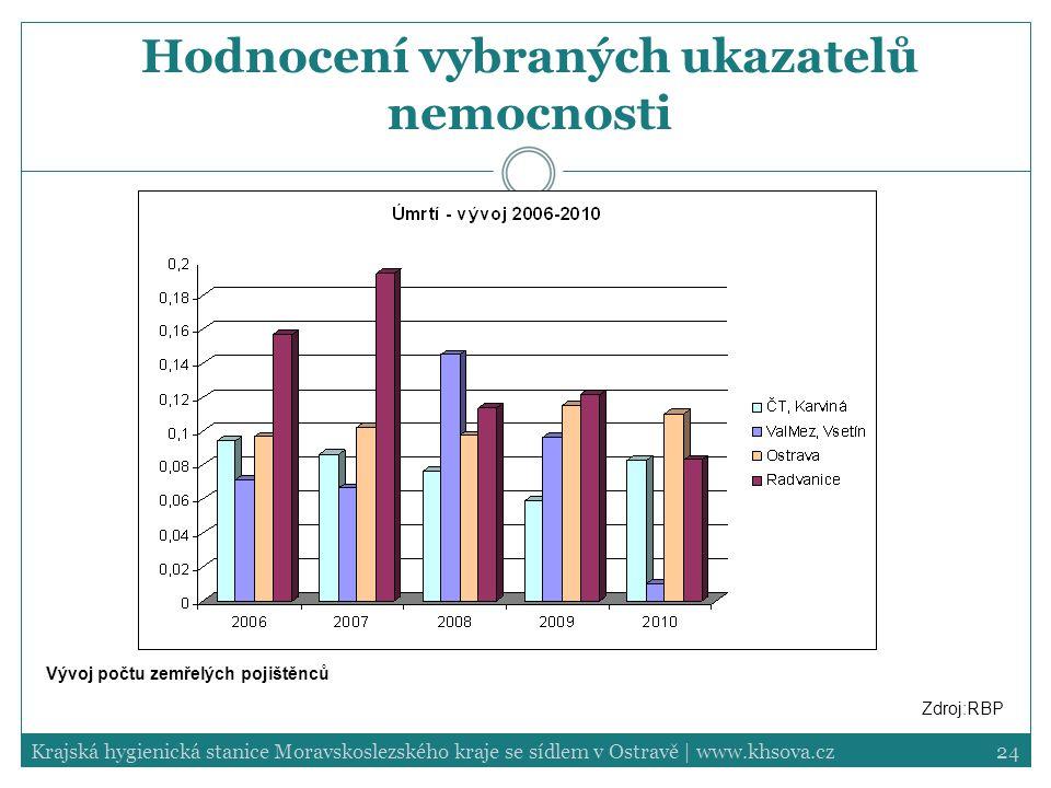 24Krajská hygienická stanice Moravskoslezského kraje se sídlem v Ostravě | www.khsova.cz Hodnocení vybraných ukazatelů nemocnosti Vývoj počtu zemřelýc