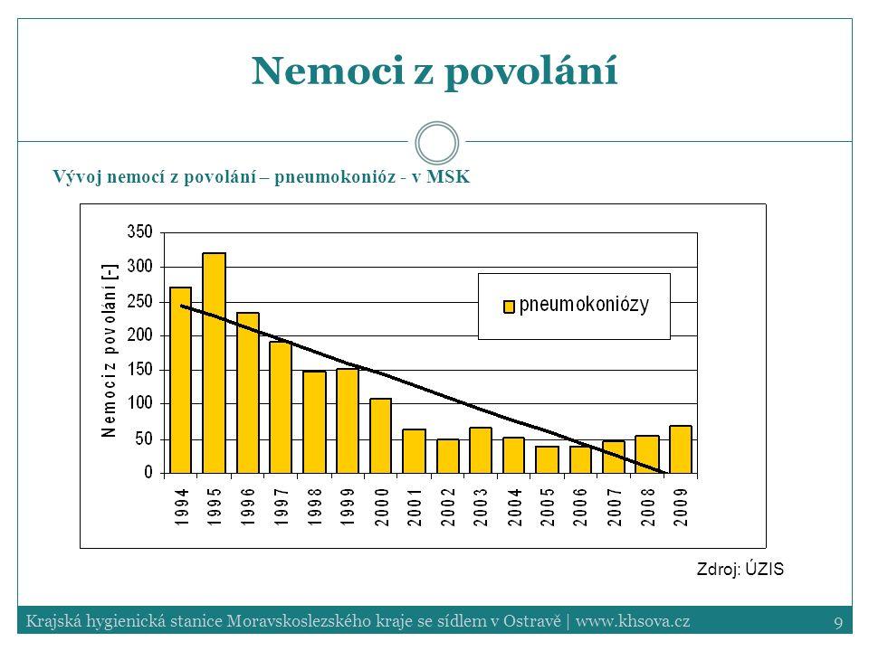 20Krajská hygienická stanice Moravskoslezského kraje se sídlem v Ostravě | www.khsova.cz ARI/PM10 – 2009 Na základě odhadu zdravotních rizik vyplývá, že znečištění ovzduší PM 10 v Ostravě v průběhu prvních dvou měsíců roku 2010 se mohlo podílet na 4,3% případů všech úmrtí, 23% případů symptomů dolních cest dýchacích u dětí a 2,5% dnů s omezenou aktivitou