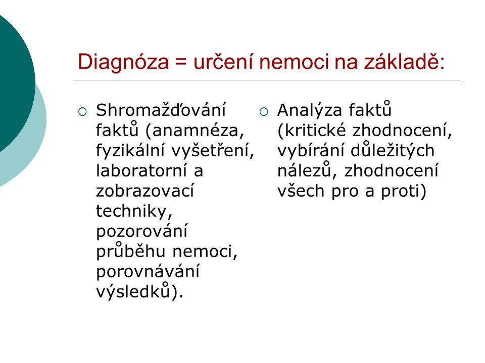 Diagnóza = určení nemoci na základě:  Shromažďování faktů (anamnéza, fyzikální vyšetření, laboratorní a zobrazovací techniky, pozorování průběhu nemoci, porovnávání výsledků).