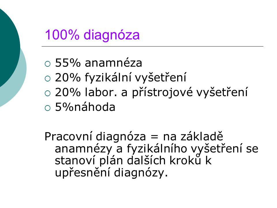 100% diagnóza  55% anamnéza  20% fyzikální vyšetření  20% labor. a přístrojové vyšetření  5%náhoda Pracovní diagnóza = na základě anamnézy a fyzik