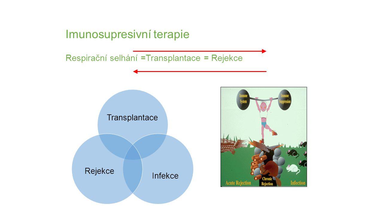 Imunosupresivní terapie Respirační selhání =Transplantace = Rejekce Transplantace Infekce Rejekce