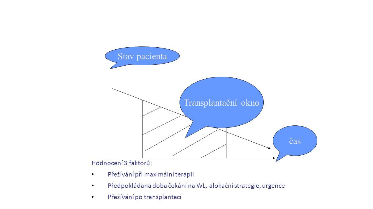 Hodnocení 3 faktorů: Přežívání při maximální terapii Předpokládaná doba čekání na WL, alokační strategie, urgence Přežívání po transplantaci čas Stav