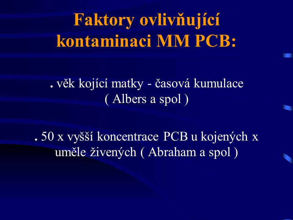 Faktory ovlivňující kontaminaci MM PCB:. věk kojící matky - časová kumulace ( Albers a spol ). 50 x vyšší koncentrace PCB u kojených x uměle živených