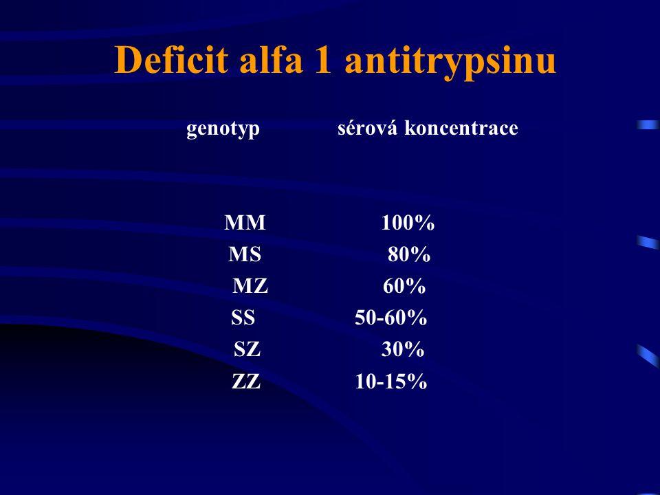 Deficit alfa 1 antitrypsinu genotyp sérová koncentrace MM 100% MS 80% MZ 60% SS 50-60% SZ 30% ZZ 10-15%
