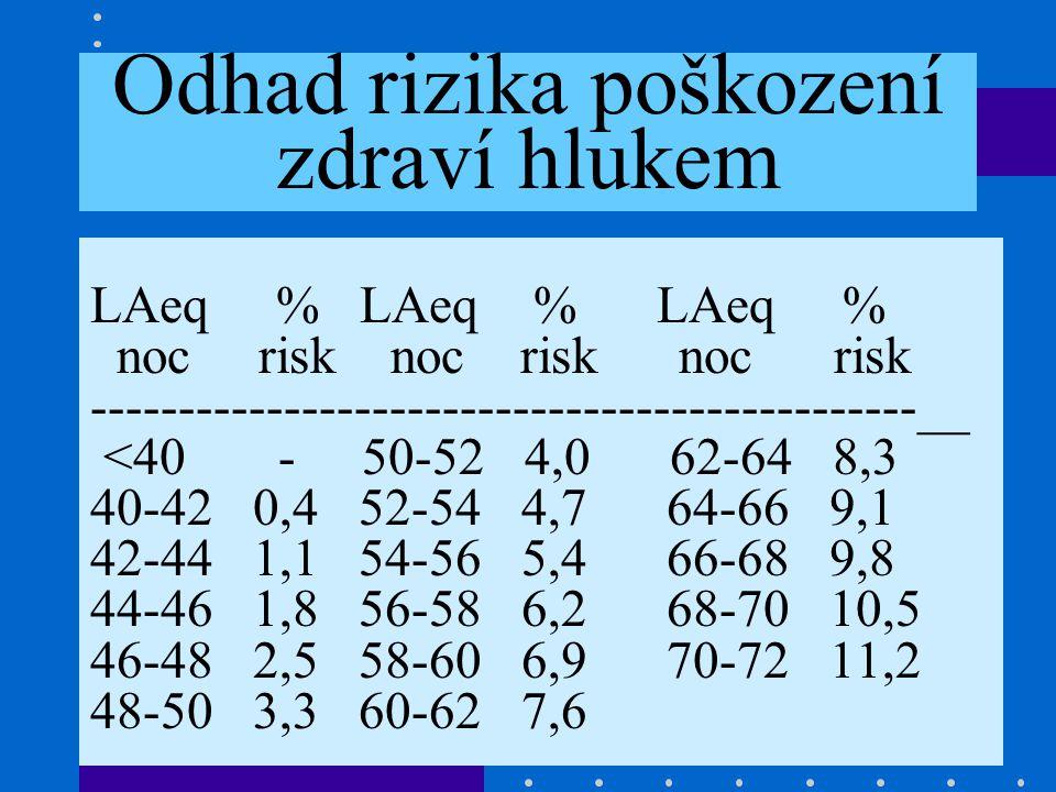Hluk je nechtěný zvuk Monitoring vlivu hluku na zdraví Již 20 let v 21 městech ČR Měření hluku na 42 místech 5x ročně-z toho průměr za rok 4x proveden zdravotní průzkum dotazníky- vždy více než 10000 respondentů, naposledy 2002 Vždy zjištěno zvýšení výskytu civilizačních chorob v závislosti na hlučnosti – z toho odhad rizika