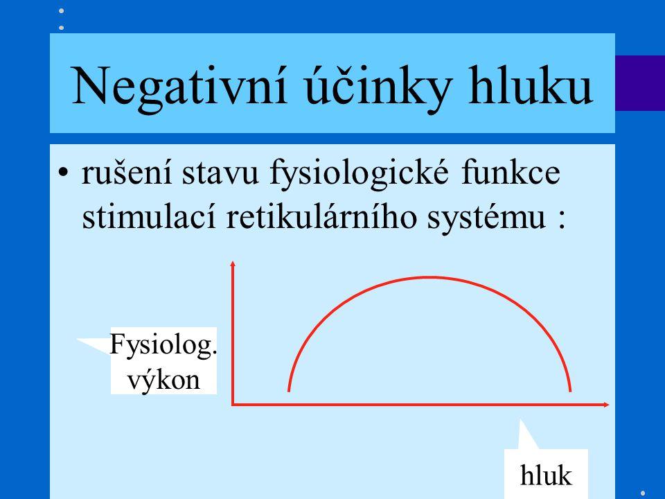 Hluk je nechtěný zvuk Negativní účinky hluku rušení stavu fysiologické funkce stimulací retikulárního systému : Fysiolog.
