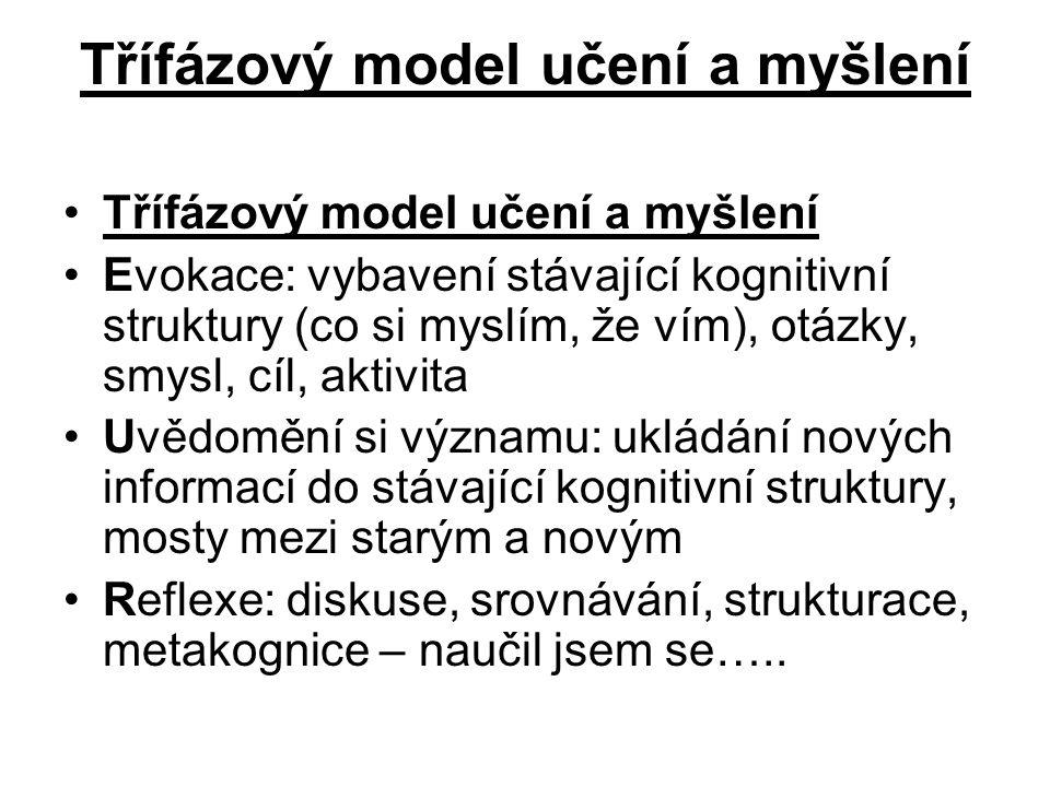 Třífázový model učení a myšlení Evokace: vybavení stávající kognitivní struktury (co si myslím, že vím), otázky, smysl, cíl, aktivita Uvědomění si výz