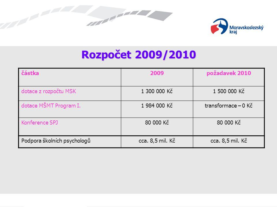 Rozpočet 2009/2010 částka2009požadavek 2010 dotace z rozpočtu MSK1 300 000 Kč1 500 000 Kč dotace MŠMT Program I.1 984 000 Kčtransformace – 0 Kč Konfer