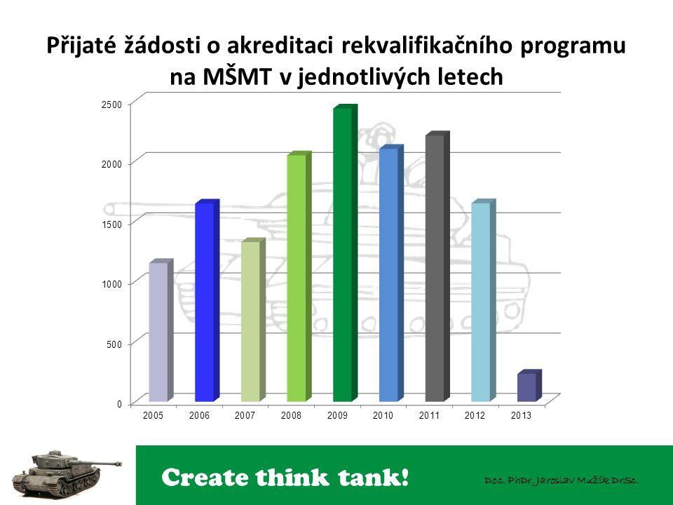 Create think tank! Doc. PhDr. Jaroslav Mužík DrSc.