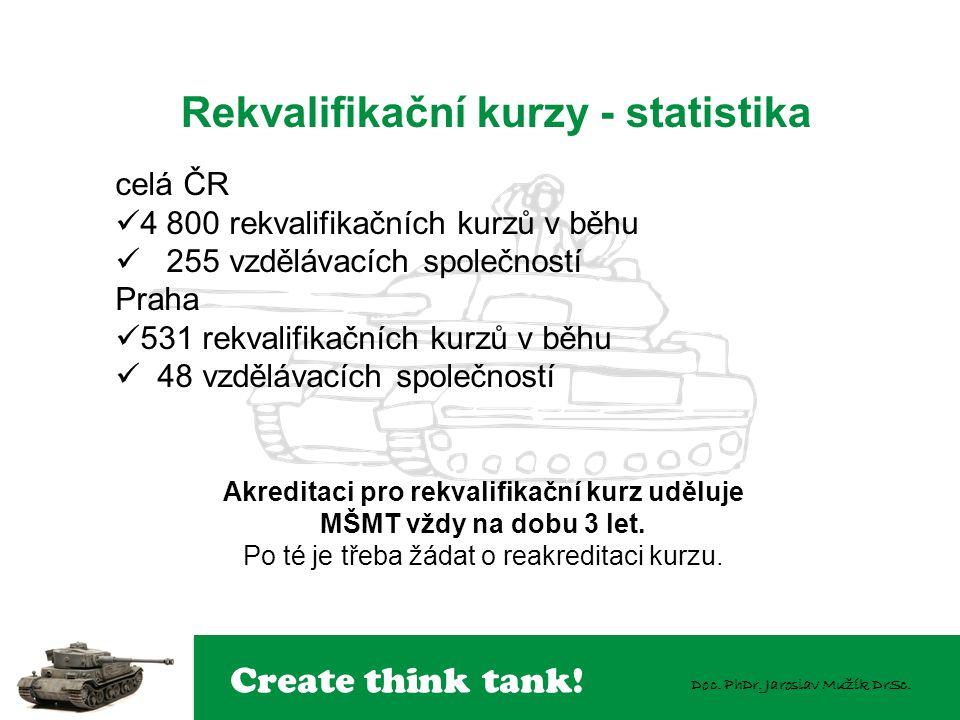 Create think tank! Doc. PhDr. Jaroslav Mužík DrSc. Rekvalifikační kurzy - statistika celá ČR 4 800 rekvalifikačních kurzů v běhu 255 vzdělávacích spol
