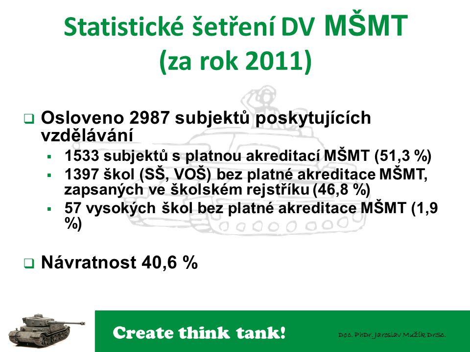Create think tank! Doc. PhDr. Jaroslav Mužík DrSc. Statistické šetření DV MŠMT (za rok 2011)  Osloveno 2987 subjektů poskytujících vzdělávání  1533