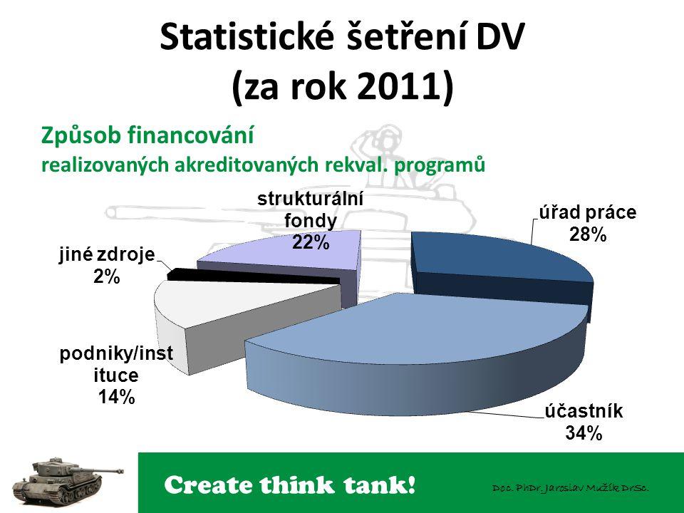 Create think tank! Doc. PhDr. Jaroslav Mužík DrSc. Statistické šetření DV (za rok 2011) Způsob financování realizovaných akreditovaných rekval. progra