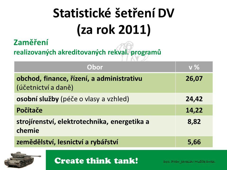 Create think tank! Doc. PhDr. Jaroslav Mužík DrSc. Statistické šetření DV (za rok 2011) Zaměření realizovaných akreditovaných rekval. programů Oborv %